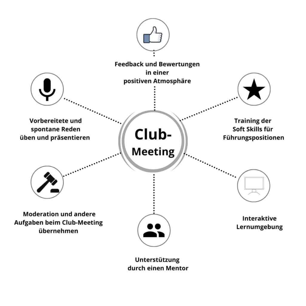 Club-Meeting