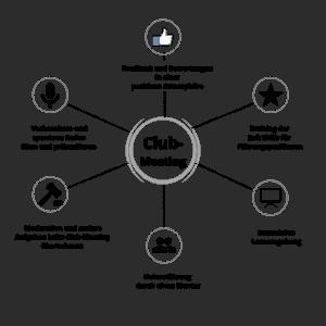 Club-Meeting - Online